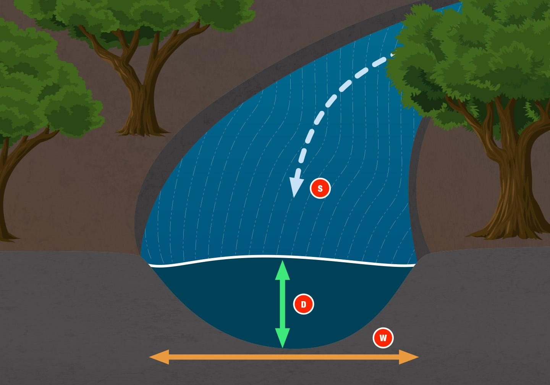 Protegido: Hidrologia – Tudo que você queria saber sobre. (Canionismo e Cascading)